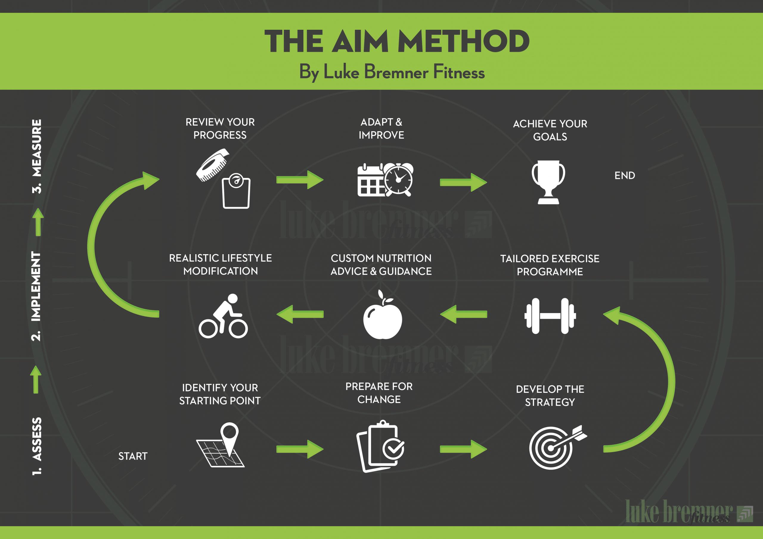 Luke Bremner Fitness - Personal Trainer Edinburgh - Aim Method Diagram